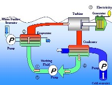 Energy Conversion Process